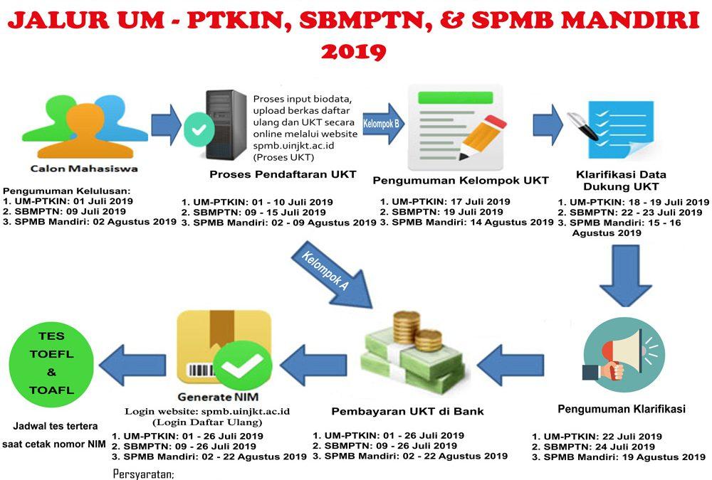 Jalur SPMB Mandiri Luluskan 3.465 Peserta
